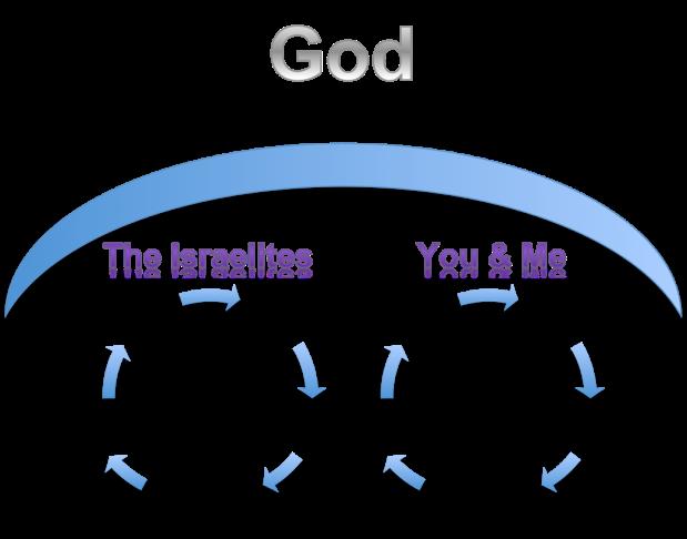 Israelites & me
