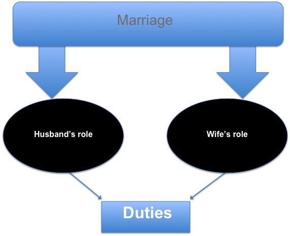 Biblical duties of a wife